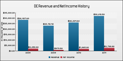 Deere & Company Revenue and Net Income History