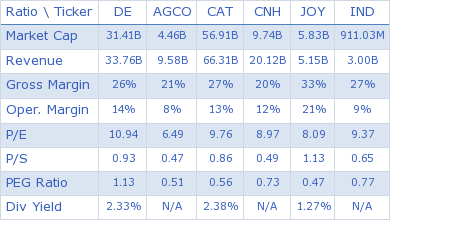 Deere & Company key ratio comparison with direct competitors