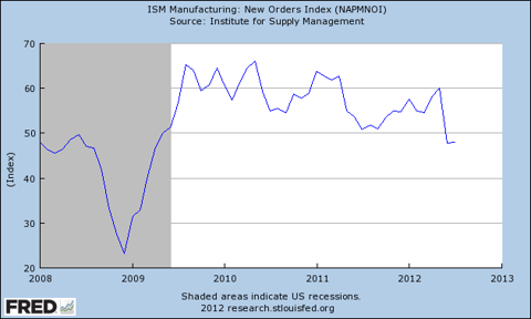 ISM Manufacturing New Orders Index