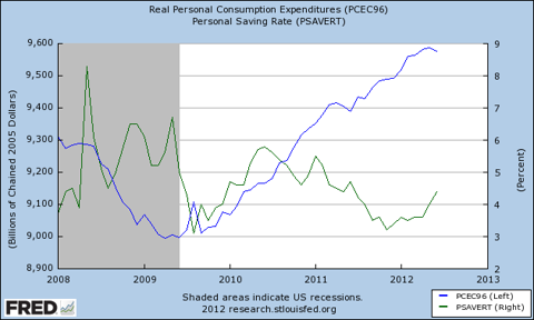 Personal Consumption Expenditures and Personal Savings Rate
