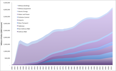 Federal Government Investment in Physical Capital Since 1940