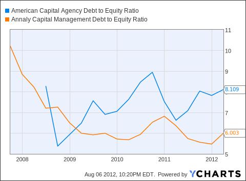 AGNC Debt to Equity Ratio Chart