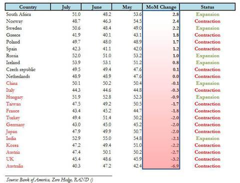Global Manufacturing PMIs July 2012