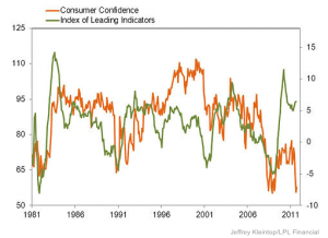 Leading vs. Consumer Sentiment