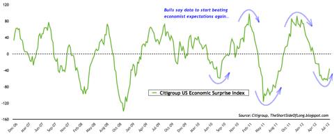 Citi Surprise Index July 2012