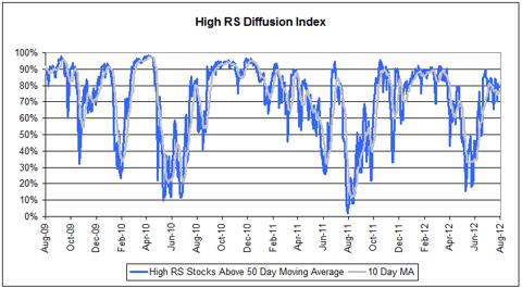 diffusion080812 High RS Diffusion Index