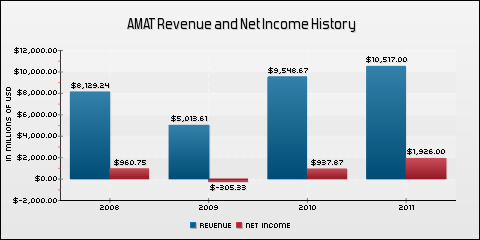 Applied Materials Inc. Revenue and Net Income History