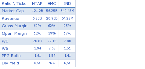 NetApp, Inc. key ratio comparison with direct competitors