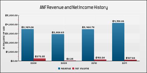 Abercrombie & Fitch Co. Revenue and Net Income History