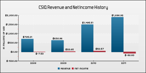 Canadian Solar Inc. Revenue and Net Income History