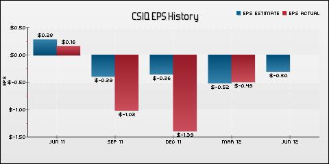 Canadian Solar Inc. EPS Historical Results vs Estimates