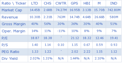 Limited Brands, Inc. key ratio comparison with direct competitors
