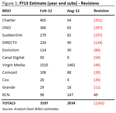 FY13 Subscriber Estimate Revisions