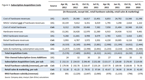 Subscriber Acquisition Cost Trends