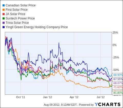 CSIQ Chart