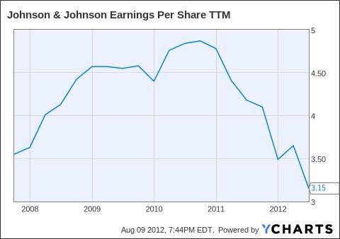 JNJ Earnings Per Share TTM Chart