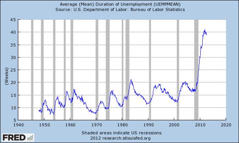 mean duration of unemployment