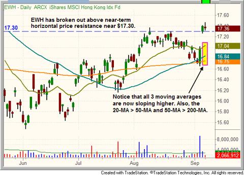 $EWH daily chart pattern