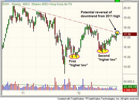 $EWH potential trend reversal