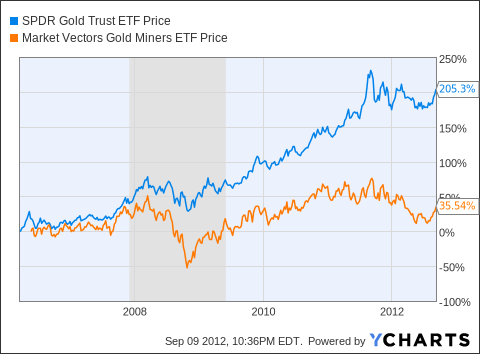 Quote Gld Simple Gld Stock Quote Pleasing 100Year Chart Gold Price Vs Dow Jones