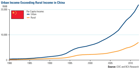 Urban Incomes Exceeding Rural Income in China