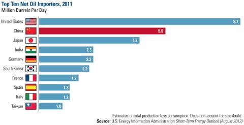Top 10 Net Oil Importers, 2011