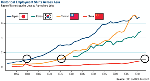 Historical Employment Shifts Across Asia