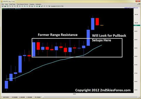 inside bar pattern forex price action setups 2ndskiesforex.com sept 10th