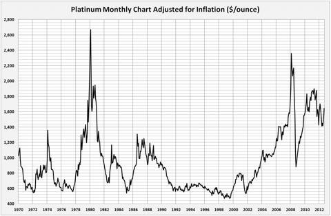 platinum asset management dividend history