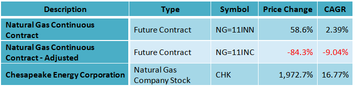 The Best Way To Invest In Natural Gas Seeking Alpha