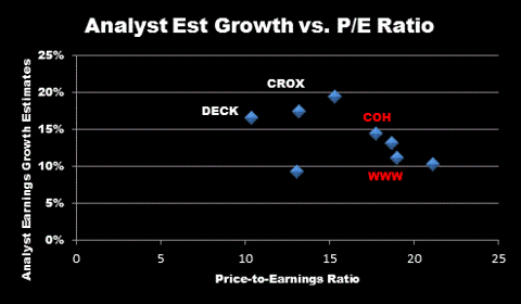 Earnings Growth vs. PE