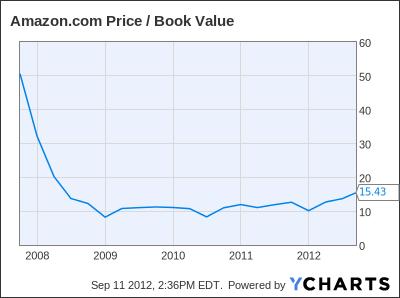 AMZN Price / Book Value Chart
