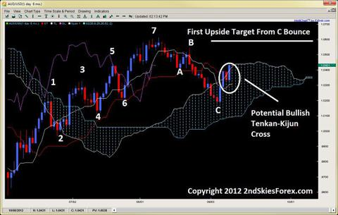tenkan-kijun cross ichimoku wave theory 2ndskiesforex.com sept 11th