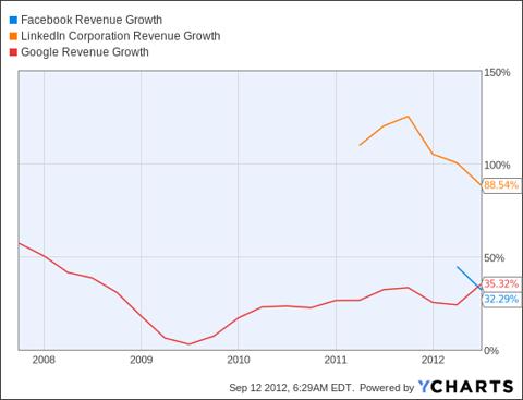FB Revenue Growth Chart