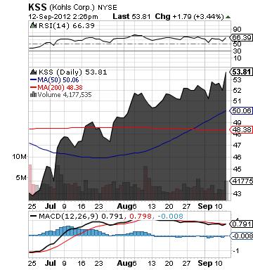 https://static.seekingalpha.com/uploads/2012/9/12/saupload_kss_chart.png