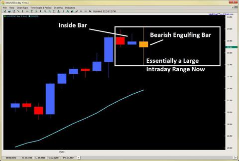 learn price action engulfing bar 2ndskiesforex.com sept 12th