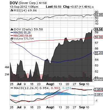 https://static.seekingalpha.com/uploads/2012/9/13/saupload_dov_chart.png