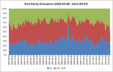 Historical Allocation - Risk Parity