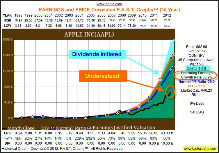 apple incorporated financial analysis An insightful analysis report on apple,inc analysis conducted by: yiyan wang & xuequan ma we assume the financial leverage remains during all the growth period.