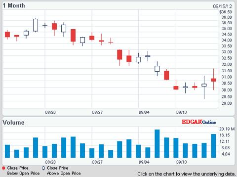 STX trading history courtesy NASDAQ