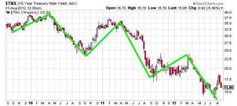 Idealized cyclicality of treasury yields