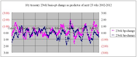 23-wk cyclicality 2002-2012