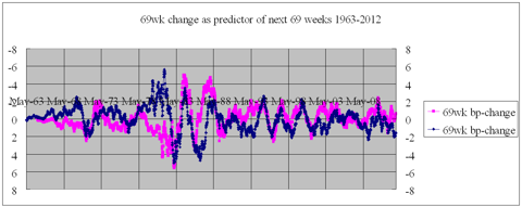 69wk change as predictor for following 69 weeks 1963-2012