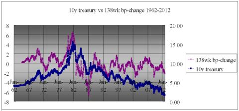 138 week change vs 10y treasury 1962-2012