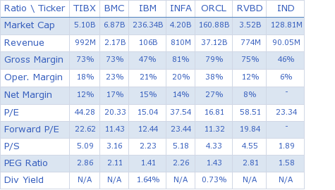 TIBCO Software Inc. key ratio comparison with direct competitors
