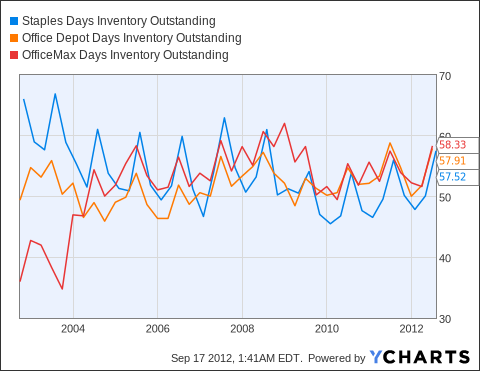 SPLS Days Inventory Outstanding Chart