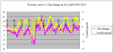 yield curve vs treasury cyclicality
