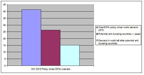 EPIA Policy driven demand