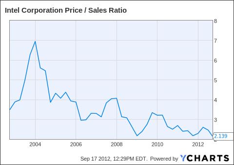 INTC Price / Sales Ratio Chart