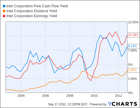 INTC Free Cash Flow Yield Chart